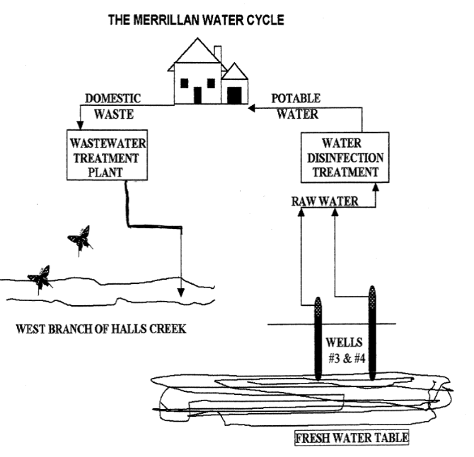 picture depicting the water cycle in merrillan wisconsin